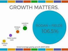 Here is R+F's growth. We are ranked #4 in the Premium Skin Care space per Euromonitor International. This is why they believe we will soon be #1.  Now is a GREAT time to open your R+F biz! Are you going to watch us become #3, #2, then #1 or are you going to be a part of this?   The Doctors created Proactiv - a billion $ brand and it is available in over 100 countries ! They are doing it again with their new company and they are doing it with or without you!  We are currently