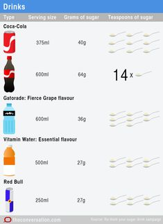 Do you know how much sugar is REALLY in your food?