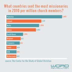 Church statistic #churchcomm #churchcommunication #churchgraphics