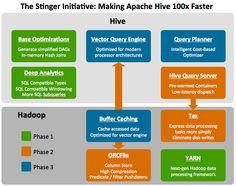The Stinger Initiative: Making Apache Hive 100x Faster