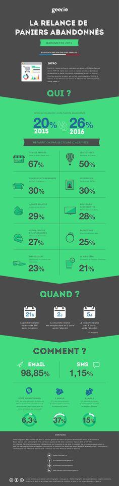 #Infographie Tout savoir sur la relance de #panier abandonné #ecommerce