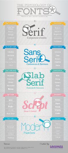 Significado de las tipografias.