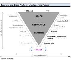 Coady Diemar Partners - Media Maven: Programmatic Buying Coming to TV