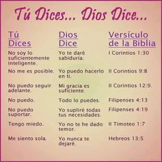 God is good all the time Biblical Verses, Bible Verses, Spiritual Life, Spanish Quotes, Quotes About God, Dear God, God Is Good, Trust God, Christian Quotes