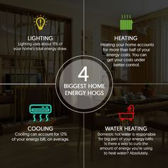 Check worst energy culprits in your house which you can tame with help of automation. Source: http://bit.ly/1Mzass0