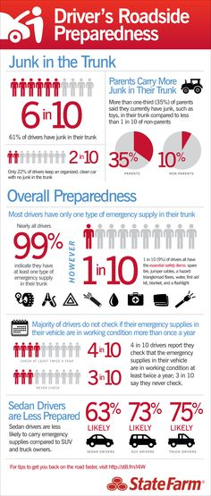 An eyeopening infographic about roadside preparedness. Do you have the essential safety/emergency supplies readily accessible in your trunk? Disaster Preparedness, Survival Prepping, Survival Skills, Hurricane Preparedness, Car Care Tips, Bug Out Vehicle, Emergency Preparation, Emergency Management, In Case Of Emergency