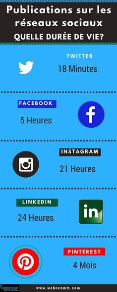 Quelle est la durée de vie des publications sur les réseaux sociaux?  #reseauxsociaux #digital #webmarketing
