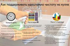 уборка кухни инфографика