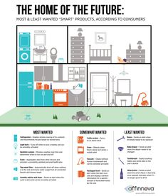 What Consumers Want -- and Don't Want -- From the Internet of Things (Infographic) - IoT - Home Automation System, Smart Home Automation, Home Design, Design Design, Interior Design, Innovation, Smart Home Technology, Audio Room, Internet Of Things