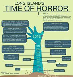 Long Island's Horror Timeline