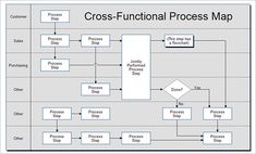 14 best business process mapping images on pinterest business