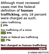 Although most reviewed cases met the federal definition of human trafficking, only 18% were charged as such