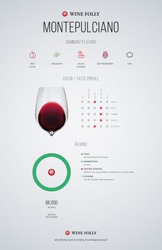 Montepulciano Wine Grape Variety Information - http://winefolly.com/review/montepulciano-wine-guide/