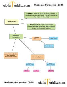Direito das Obrigações - Civil II - New Page