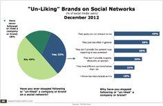 6 top reasons followers un-follow brands.