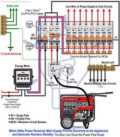How to Connect a Portable Generator to the Home Supply - 4 Methods - Mechanics. + Science How to Hook up an Emergency Generator to the House - Electrical Circuit Diagram, Home Electrical Wiring, Electrical Plan, Electrical Projects, Electrical Installation, Electronics Projects, Diy Electronics, Emergency Generator, Portable Generator