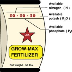 Nitro Phos Imperial Lawn Fertilizer 15 5 10 39 99 At