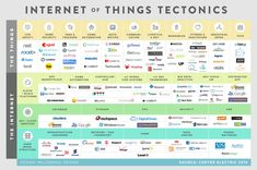 Internet of Things (IoT) - Center Electric 2015 designed by Millennial Design Business Intelligence, Industrial Toys, Coding Languages, Engineering Technology, Smart City, Cloud Computing, Data Science, Computer Science, Big Data