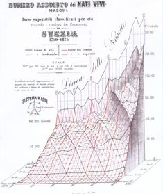 This figure (showing the population of Sweden from 1750-1875 by age groups) by Luigi Perozzo, from the Annali di Statistica, 1880