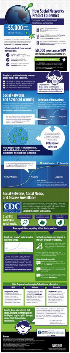 Infographic: How social networks predict epidemics