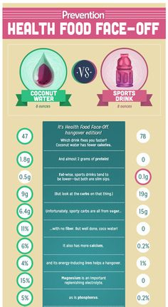 Which is Healthier: Coconut Water vs Sports Drinks | Prevention