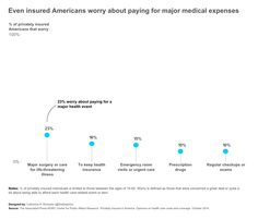 Even insured Americans worry about paying for major medical expenses