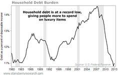En USA el menor nivel de deuda inmobiliaria sobre ingresos de los últimos 30 años, eso si es un ajuste.