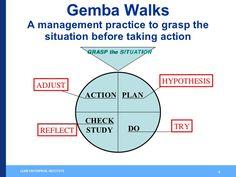 Process walk interview sheet aka gemba walk interview sheet image result for gemba walk checklist pronofoot35fo Choice Image