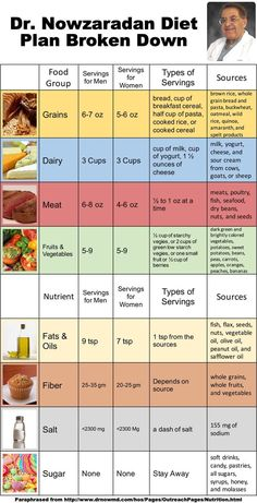 dr. now, diet, Nowzaradan, plan, daily | fit | Pinterest ...