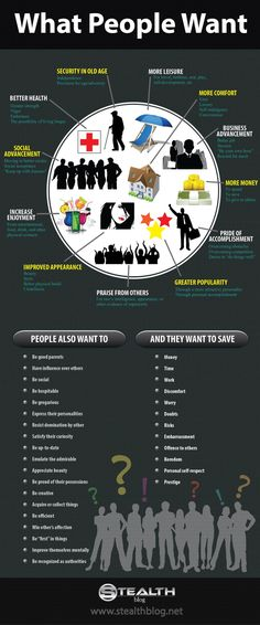 What People Want #infographic.jpg (850×2041)