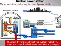 Function of the steam generator in a nuclear power station energy nuclear power pros and cons how a nuclear power plant generates energy ccuart Image collections