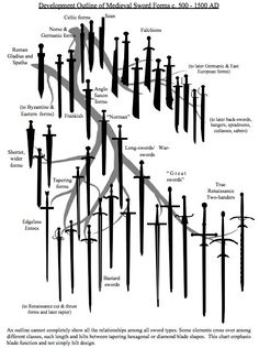 38 Medieval Swords and Their Development from 500 – 1500 AD