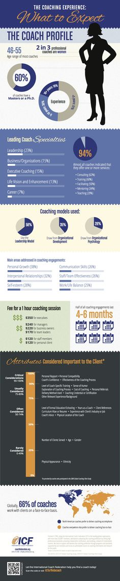 Qué esperar del coaching #infografia #infographic #education