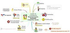 Salário de Contribuição - Parcelas Incluída