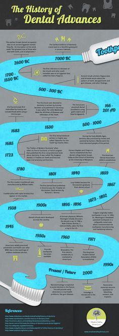 The History of Dental Advances