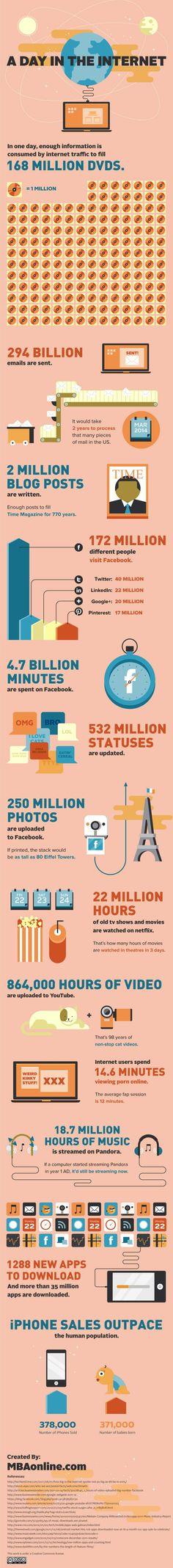 Infografía en inglés que muestra que sucede en un día en Internet. Actualizado marzo 2012