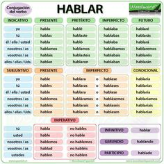 HABLAR - Spanish Verb conjugation, meaning and examples Spanish Lessons For Kids, Spanish Basics, Study Spanish, Spanish Lesson Plans, Spanish Phrases, Spanish Grammar, Spanish Vocabulary, Spanish Language Learning, Spanish Alphabet