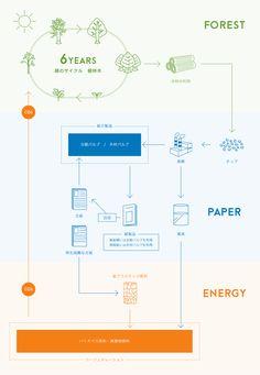 異なる工程を上手く1つにまとめている図 Ppt Design, Book Design, Graphic Design, Process Map, Paper Packaging, Data Visualization, Infographics, Canvas Wall Art, Presentation