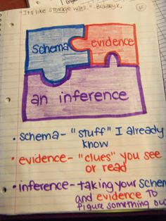 I talk about taking what we already know and what we learned from the book to make inferences with my 3rd graders all the time. What a great visual this would be.