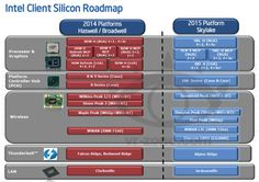 Details regarding to the Intel Next-Generation Skylake Platformhave been leaked at Vr-Zone. The Skylake Platform for 2015 will total based...