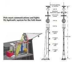 The ship's pole mast