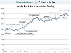Brk B Stock Quote Longtime Apple Skeptic Warren Buffett's Hedge Fund Has Bought $1B .
