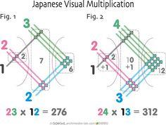A really cool Japanese Math trick to help with multiplication! Multiplication Strategies, Math Strategies, Math Resources, Math Fractions, Algebra, Japanese Math, Line Math, Mathematics Geometry, Creative Thinking Skills