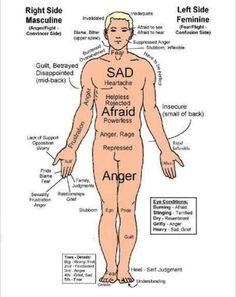 Reflexology chart...