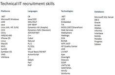 Technical IT Recruitment skills Toine van Kastel