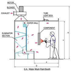 Resultado de imagen para spray booth design