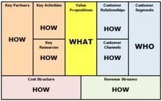 http://www.simply-strategic-planning.com/business-model-innovation.html