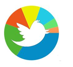 A wide range of twitter analytics, some of which we use to measure the impact of our twitter profile.