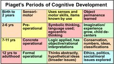 piaget's periods of cognitive development