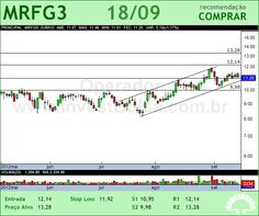 MARFRIG - MRFG3 - 18/09/2012 #MRFG3 #analises #bovespa